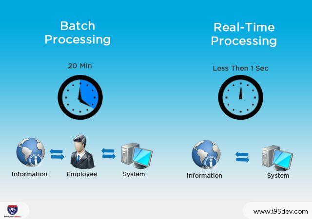 Batch Processing dan Realtime Processing.