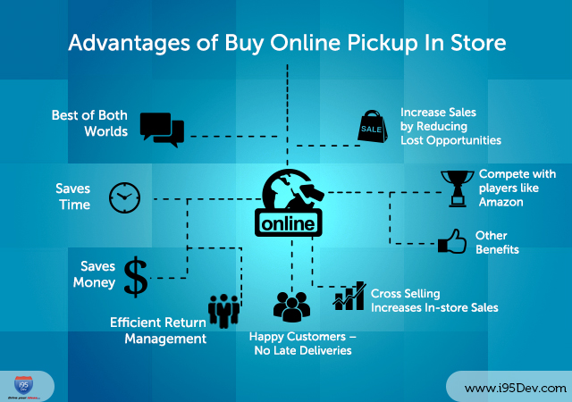Advantages Of Buy Online Pickup In Store