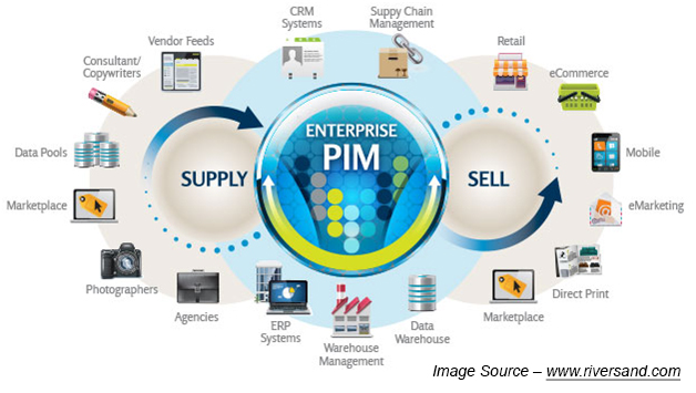 Role Of Pim Systems In E Commerce Ecosystem