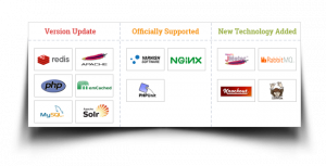 Magento 2 Technology Stack