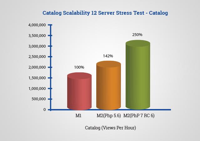 Magento 2.0 - Catalog Scalability