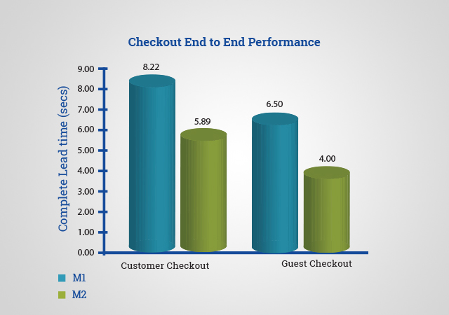 Magento 2.0 - Checkout End to End Performance