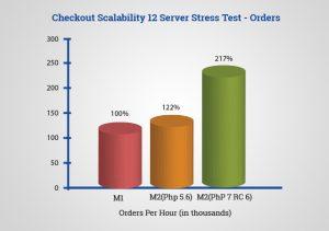 Magento 2.0 - Checkout Scalability