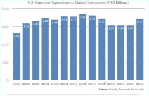 E-commerce and Musical Instrument and Supplies Industry - US Consumer Expenditure Chart