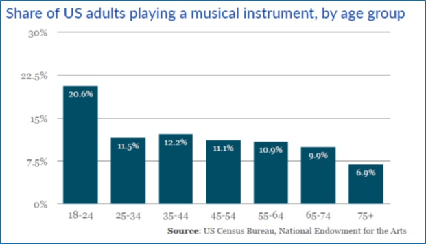E-commerce and Musical Instrument and Supplies Industry - US Demographic Data