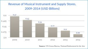 E-commerce and Musical Instrument and Supplies Industry - US Store Revenue Chart