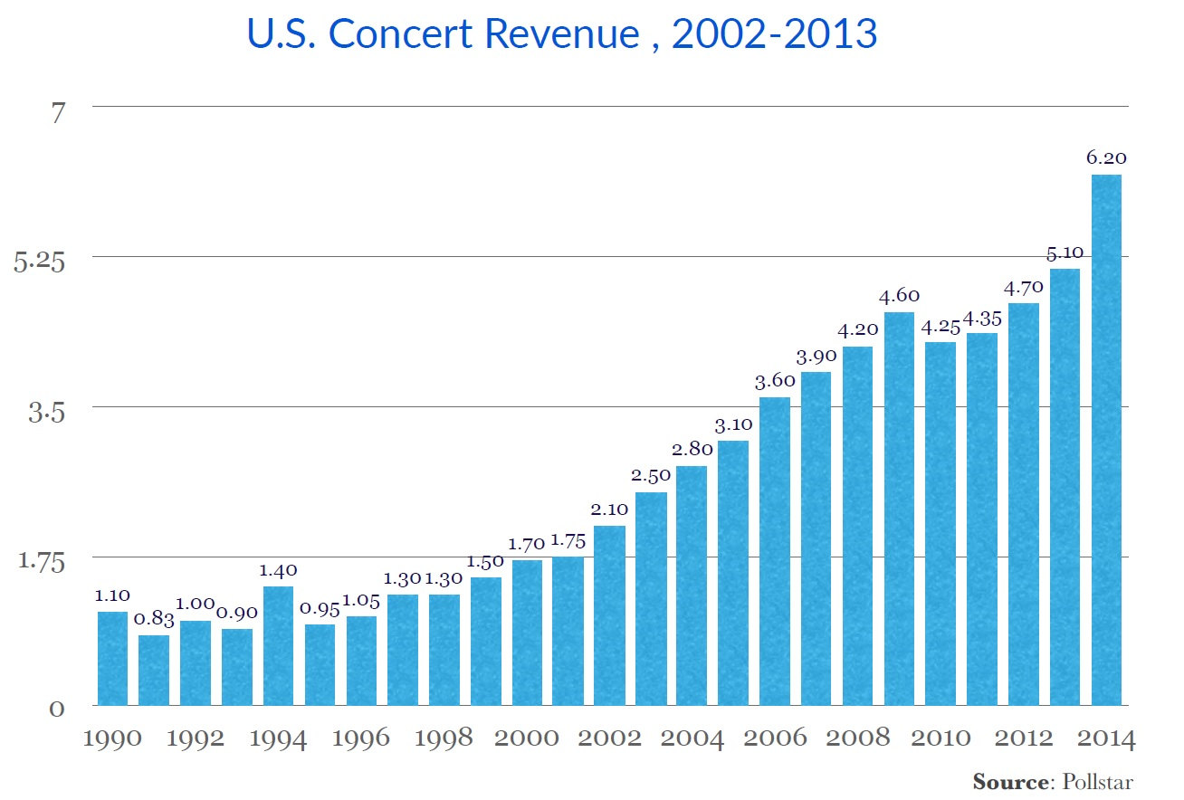 i95Dev - Key E-commerce features for Musical Instrument and Supplies Industry - USA Concert Revenue