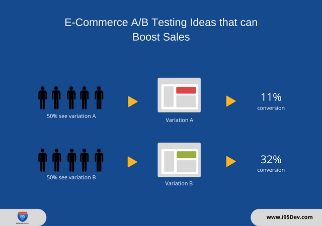 E-Commerce AB Testing Ideas that can Boost Sales