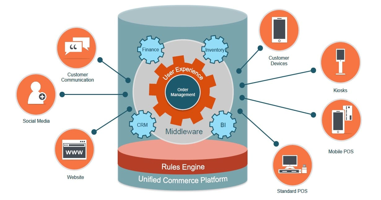 Unified Commerce Overview