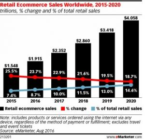 Retail E-commerce Sales Worldwide - i95Dev