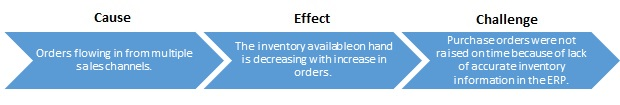 i95Dev - Lack of Inventory Visibility lead to Delays in Stock Replenishment