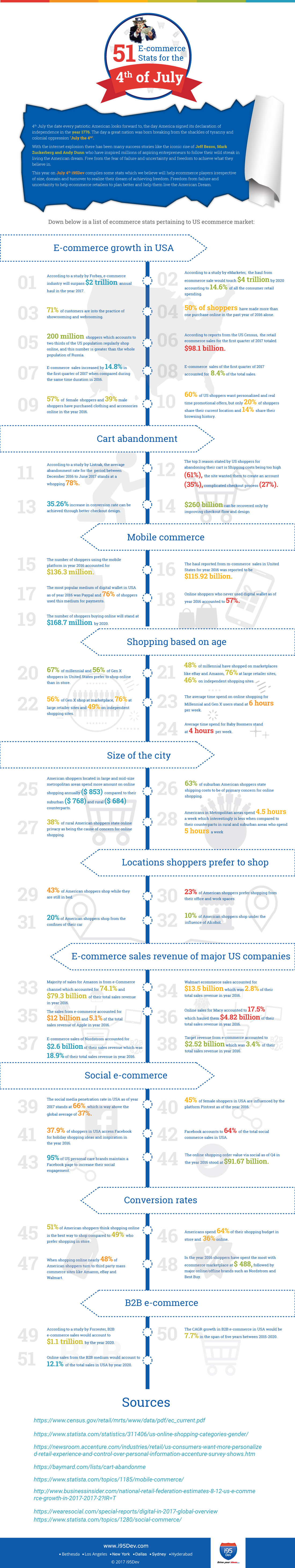 51-Ecommerce-Stats-for-the-4th-of-July-Infographic