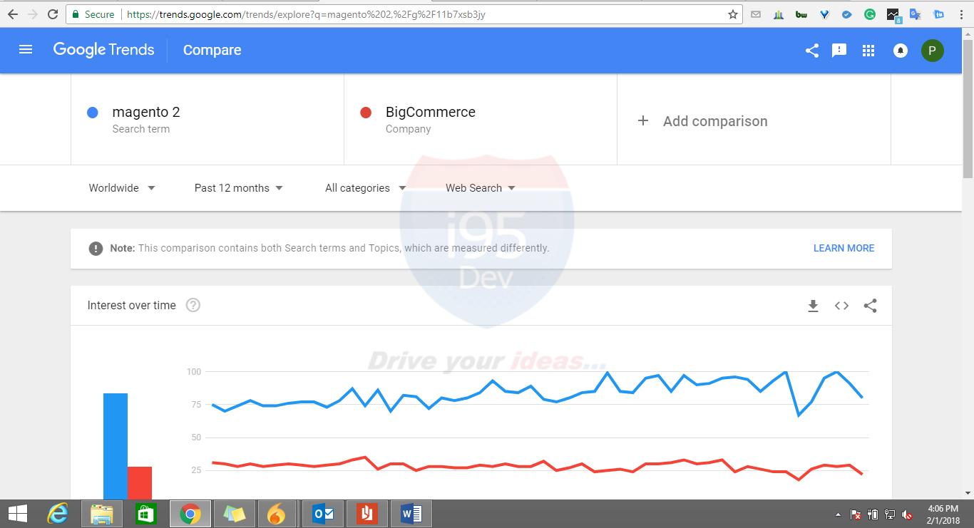 Google-Trends-Image-Magento-BigCommerce