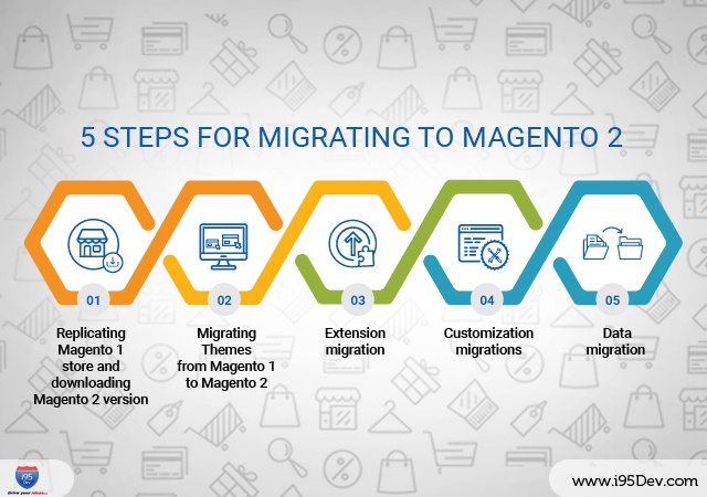 5-Steps-for-migrating-to-Magento-2