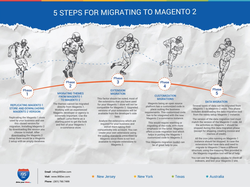5-steps-for-Migrating-to-Magento-2-opt1