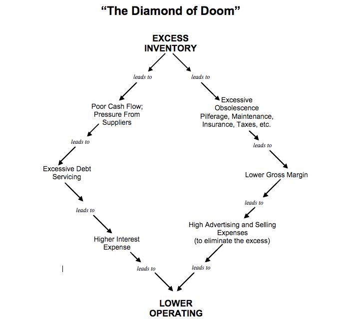 Diamond-of-doom-i95Dev