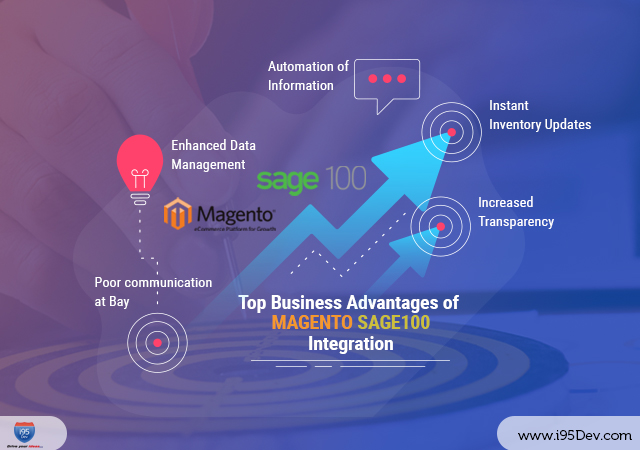 Top-Business-Advantages-of-Magento-Sage100-Integration