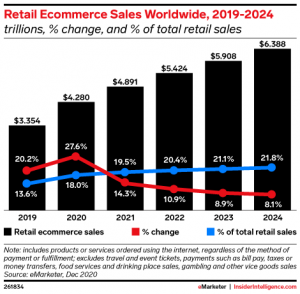 retail ecommerce worldwide 2024