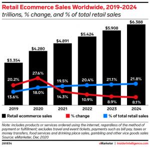 retail ecommerce worldwide