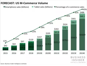 m commerce volume