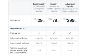 BigCommerce-Vs-Shopify-The-2021-Showdown-For-Best-Ecommerce-Platform(400x250)Image-4