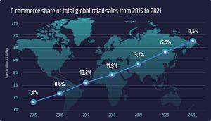total global retail sales