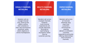 Omni-Channel-Infographic-3