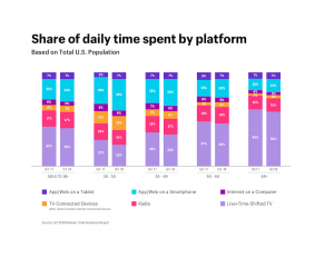 time spent by platform